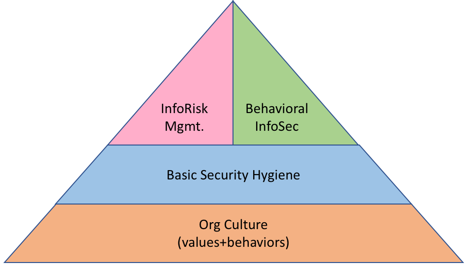 http://secureconsulting.net/Ben-pyramid.png