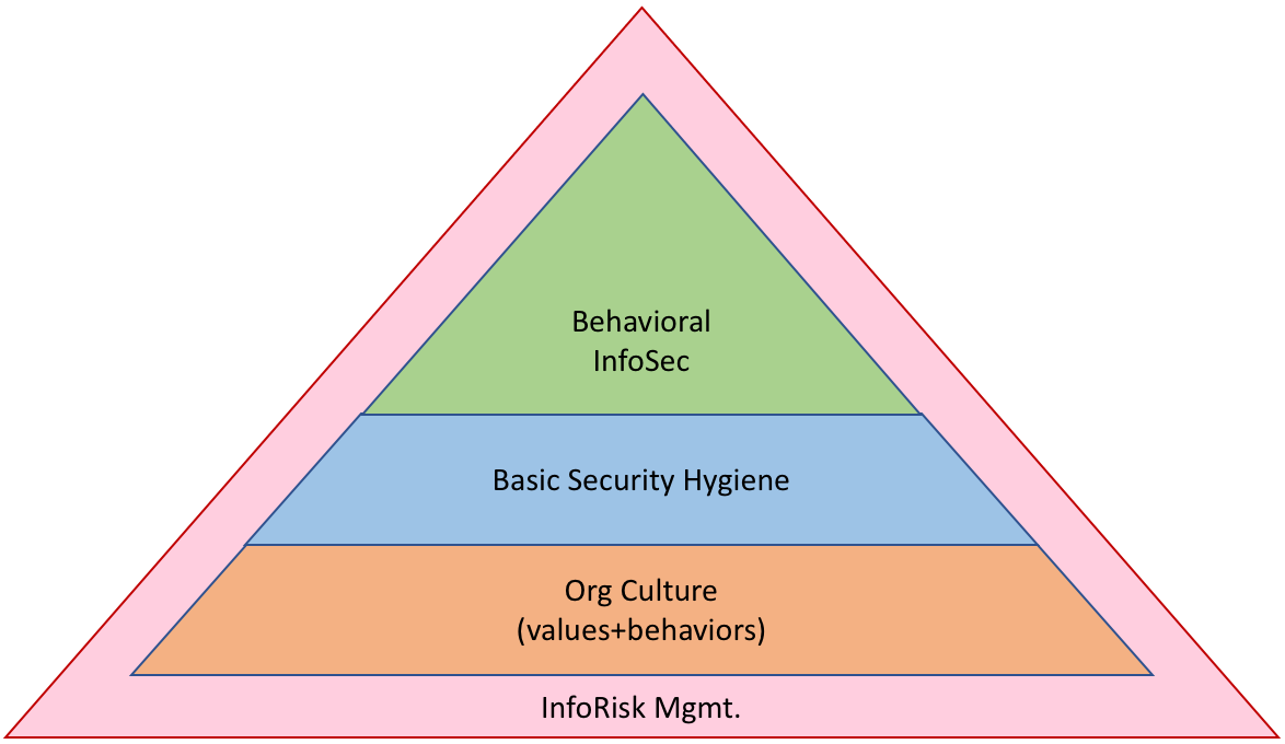 http://secureconsulting.net/Ben-pyramid2.png